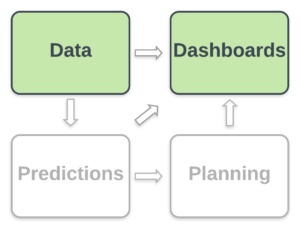 Data & Dashboards