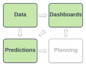 Data & Predictions & Dashboards