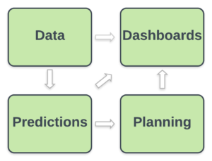 Data & Predicitons & Planning & Dashbaords